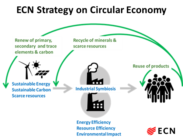 Ecn Switch To A Circular Economy Is Vital Also For The